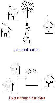 cablecasting versus broadcasting french.JPG